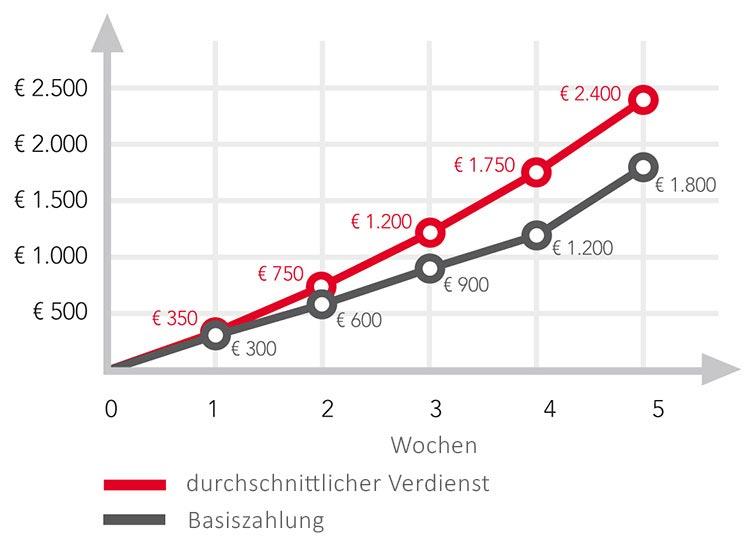 Atemberaubend Telefon Draht Diagramm Bilder - Die Besten ...